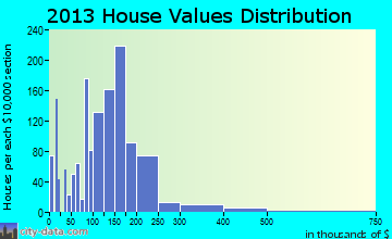 Denham Springs home values distribution