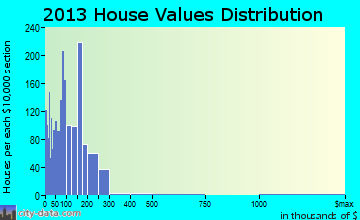 De Ridder home values distribution