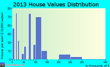 Des Allemands home values distribution