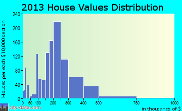 Destrehan home values distribution