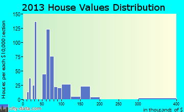 Deville home values distribution