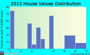 Dulac home values distribution