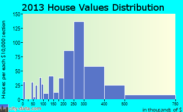 Eden Isle home values distribution