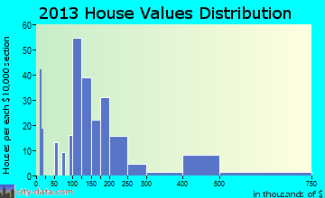 Elmwood home values distribution
