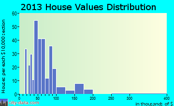 Elton home values distribution