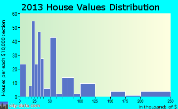 Epps, LA house values