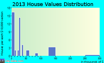 Eros home values distribution