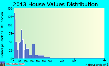 Farmerville home values distribution