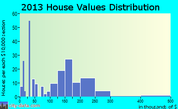 Folsom home values distribution
