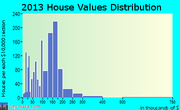 Safford home values distribution