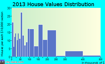 French Settlement home values distribution