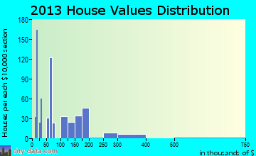 Garyville home values distribution
