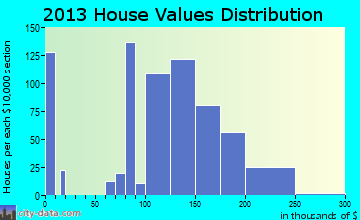 Gardere home values distribution