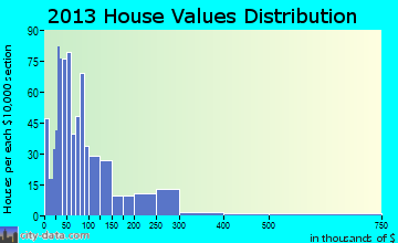 Golden Meadow home values distribution