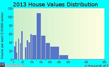 Gramercy home values distribution