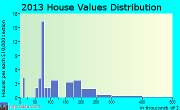 Grand Cane home values distribution