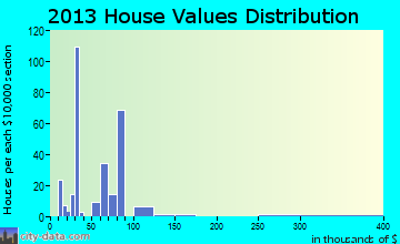Grand Coteau home values distribution