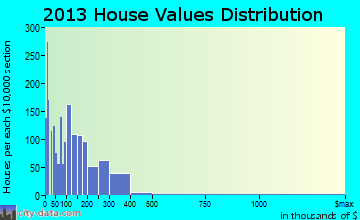 Hammond home values distribution