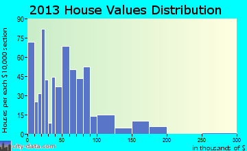 Haynesville home values distribution