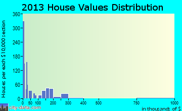 Haughton home values distribution