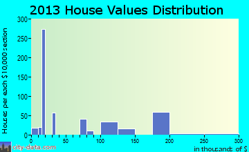 St. David home values distribution