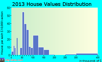 Lecompte home values distribution