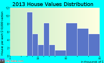 Lillie home values distribution