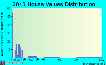 Loreauville home values distribution