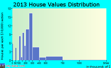 Madisonville home values distribution