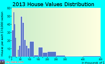 Many home values distribution