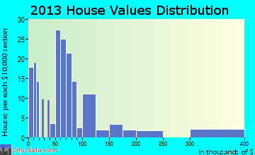 Marion home values distribution
