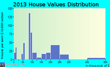 Mathews home values distribution