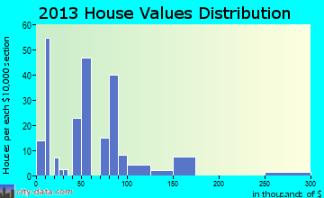 Mermentau home values distribution