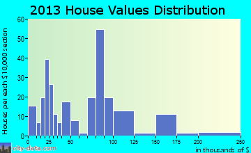 Merryville home values distribution