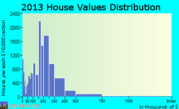 Metairie home values distribution