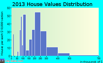 Montz home values distribution