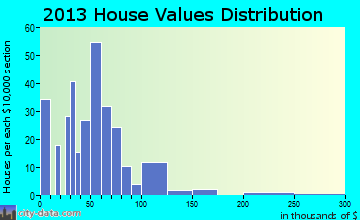 Mooringsport home values distribution