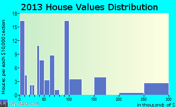 Napoleonville home values distribution