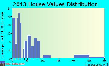 Natchez home values distribution