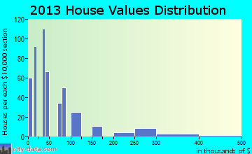 Natalbany home values distribution