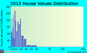 Natchitoches home values distribution