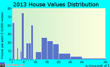 New Sarpy home values distribution