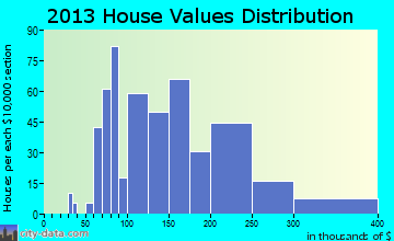 Norco home values distribution