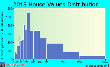 Scottsdale home values distribution