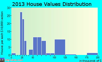 North Hodge home values distribution