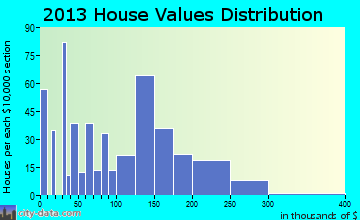 North Vacherie home values distribution