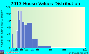 Oak Hills Place home values distribution