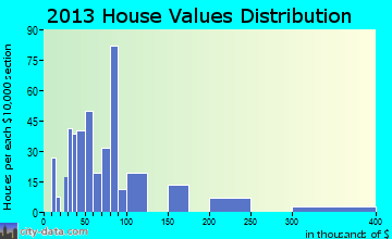 Oberlin home values distribution