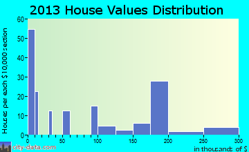 Second Mesa home values distribution