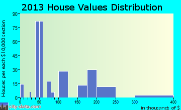 Paincourtville home values distribution